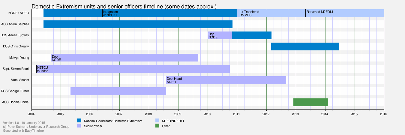 DE Units and senior officers timeline.png
