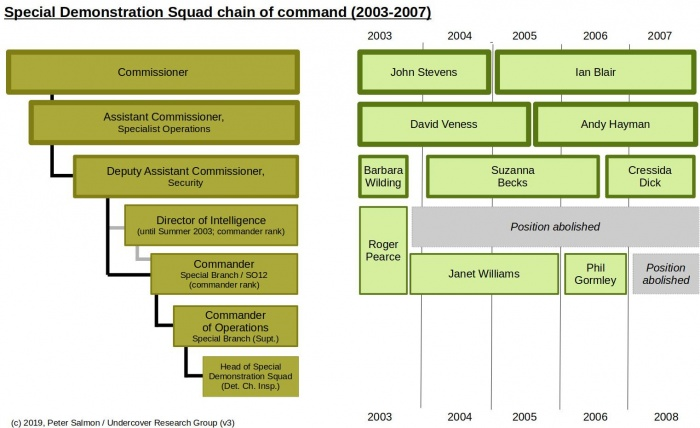 SDS chain of command(2003-2007) - v3.jpg