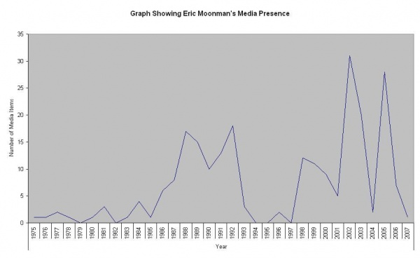 Graph showing Eric Moonman's Media Presence.JPG