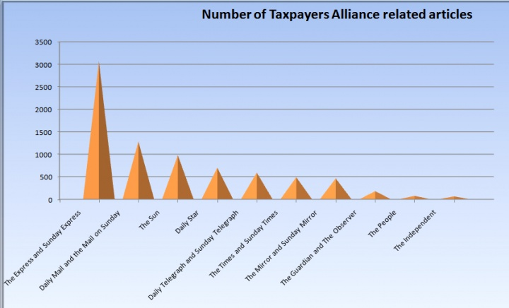 A graph showing all media coverage of the Taxpayers Alliance since its inception, up to February-2011, Source: Nexis UK