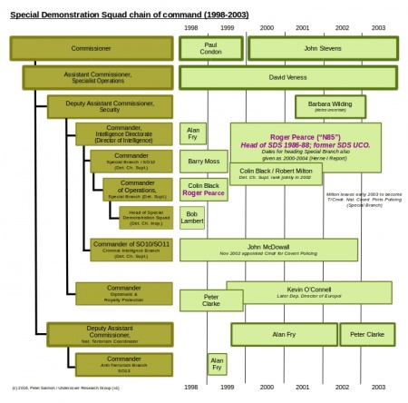 Chain of Command structure for Metropolitan Police Special Branch 1998 to 2003 highlighting Roger Pearce.